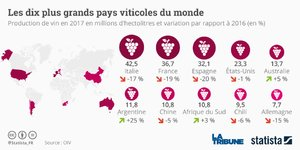 Vin, Statista, production mondiale,