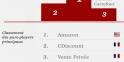 Les grands gagnants du e-shopping en France
