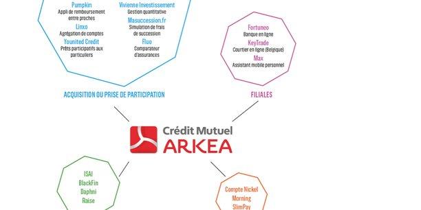 Pionnier dans sa démarche d'ouverture au monde des startups, dès les années 2010, par le biais de partenariats, d'investissements ou d'acquisitions, le groupe Arkéa s'est intégré à l'écosystème numérique français, en particulier dans le milieu de la Fintech.