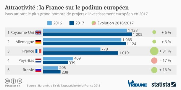 Pour la première fois, les dirigeants interrogés placent Paris (37%) devant Londres (34%) au classement des métropoles européennes les plus attractives. Le nombre d'investissements étrangers a bondi de 31% l'an passé en France, contre 30% en 2016.