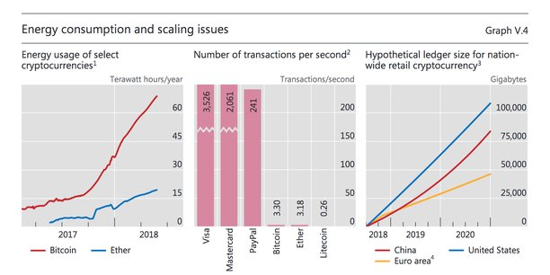 Consommation d'énergie du Bitcoin et de l'Ether en terawatt-heure par an. Nombre de transactions par seconde sur le système Visa, Mastercard, Paypal, le Bitcoin, l'Ether, le Litecoin. Taille hypothétique du registre pour une cryptomonnaie de détail à l'échelle d'un pays.