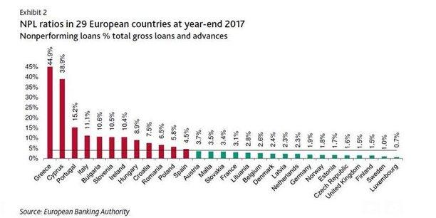 La Grèce et Chypre emportent la palme des créances douteuses dans les encours des banques.