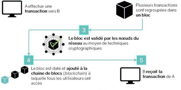 Pour devenir une Blockchain Nation, la France doit d'abord réguler et clarifier