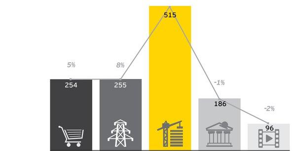 Les secteurs des industries et du BTP dominent et ont enregistré la plus forte croissance du chiffre d'affaires au sein de l'indice (+8%), avec l'énergie et les matières premières. L'arrivée d'Hermès en remplacement de LafargeHolcim va changer la physionomie de l'indice.