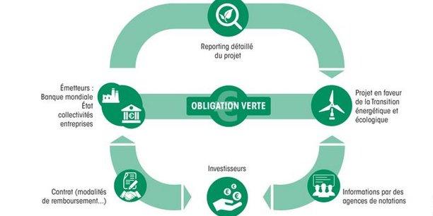 Les fonds levés dans le cadre de l'émission de l'obligation verte de la République française seront utilisés majoritairement pour financer des projets dans le bâtiment, la biodiversité et l'agriculture, le transport et les énergies.