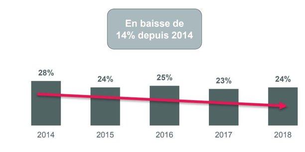 Découvert bancaire   près d un Français sur 4 dans le rouge une fois par  mois ec0116f2fd58