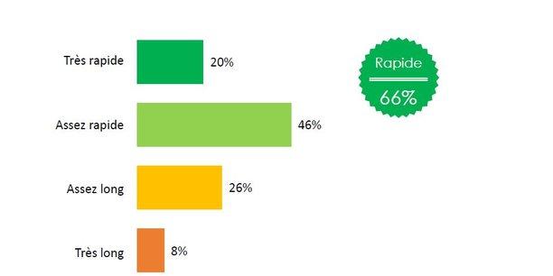 A la question Globalement avez-vous trouvé le temps de transfert d'opérations suite à ce changement de compte, 46% des sondés(qui avaient bénéficié du service d'aide à la mobilité bancaire) ont répondu assez rapide, mais 26% assez long.