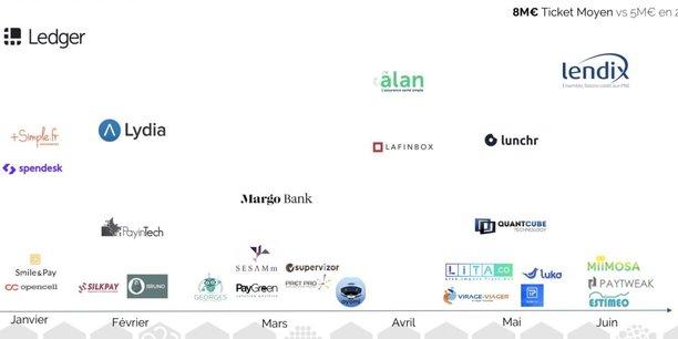La startup parisienne Ledger, qui a écoulé plus d'un million d'exemplaires de son coffre numérique pour crypto-actifs, a réalisé la plus importante levée de fonds du secteur et de toute la French Tech : 75 millions de dollars en janvier dernier.