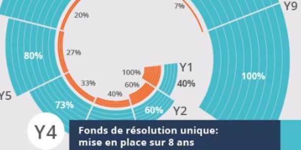 Créé après la crise financière, le Fonds de résolution unique (FRU ou SRF en anglais), doit monter en puissance sur 8 ans pour atteindre au moins 1% des dépôts de la zone euro fin 2023. Les établissements de crédit des 19 pays de la zone euro doivent y contribuer en fonction de leur taille, de facteurs de risque, etc.