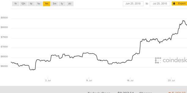 Tombé sous les 6.000 dollars fin juin, le cours du Bitcoin a touché les 8.400 dollars ce mercredi.
