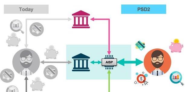 La directive DSP2 ouvre l'ère de l'« open banking » : elle oblige les banques à fournir l'accès aux données de leurs clients « de manière sécurisée » (et avec l'accord de ces derniers) à des acteurs tiers, les initiateurs de services de paiement et les prestataires de services d'informations sur les comptes.