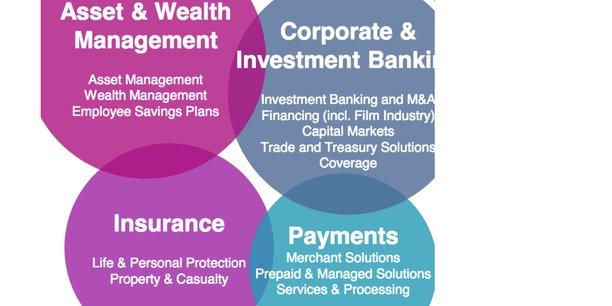 Les quatre futurs principaux pôles de Natixis : gestion d'actifs et de fortune, banque de financement et d'investissement, assurance, paiements.