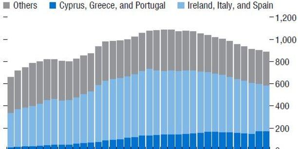 Au cours des trois dernières années, le stock des créances douteuses a diminué d'un tiers, a relevé Mario Draghi. Il dépassait les 1.15 milliards d'euros en 2014.