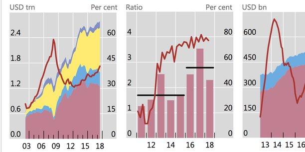 Le marché des prêts à effet de levier (bancaires ou obligations high yield) a doublé depuis la crise de 2007-2008, tiré par la demande des investisseurs en quête de rendement.