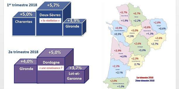 La croissance du chiffre d'affaires des entreprises de Nouvelle-Aquitaine est au rendez-vous depuis le début de l'année bien que des disparités persistent entre les départements.