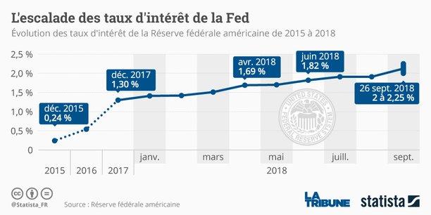 La Réserve fédérale américaine résiste fermement à Donald Trump. Comme prévu, la banque centrale dirigée par Jerome Powell applique sa politique de hausses graduelles des taux d'intérêt avec pour objectif d'éviter la surchauffe.
