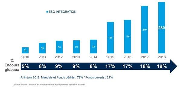 La filiale du Crédit Agricole a fait grimper de 5% à 19% ses encours respectant les critères dits ESG (environnementaux, sociaux et de gouvernance) depuis sa création en 2010, à 280 milliards d'euros.