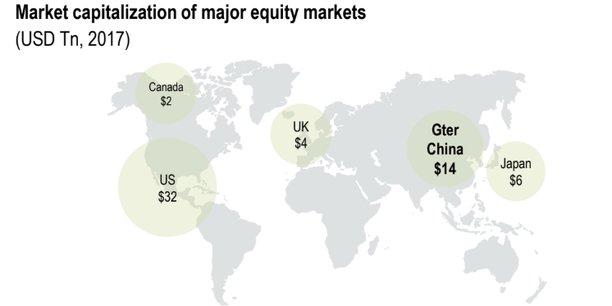 Le marché d'actions chinois est le deuxième dans le monde, derrière Wall Street, avec une capitalisation de 14.000 milliards de dollars (environ 12.000 milliards d'euros).
