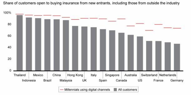 Selon les données du cabinet, en France, 52% des assurés - dont 80% des Millenials - se disent ouverts à l'idée de souscrire une assurance auprès d'un nouvel entrant ne venant pas forcément du secteur.