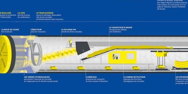 L'intégralité des fonds levés par cette obligation verte de la Société du Grand Paris servira à financer le Grand Paris Express. Schéma d'un tunnelier qui creusera le tunnel du futur supermétro francilien.