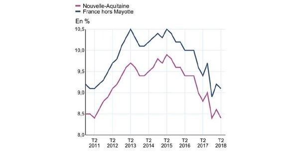 Le taux de chômage en Nouvelle-Aquitaine est durablement inférieur à celui constaté au niveau national et a retrouvé son niveau de 2011.