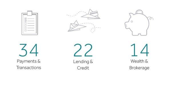Le secteur du paiement domine avec 34 entreprises dans le Top 100 des Fintech de KPMG, suivi du prêt et de la gestion de patrimoine/courtage.