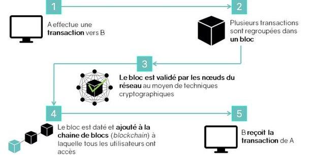 Schéma résumant le processus de création et validation d'une transaction sur la chaîne de blocs.