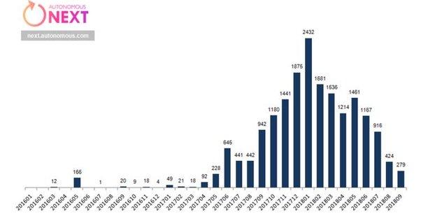 Les fonds levés par Initial Coin Offering (ICO) ont nettement chuté depuis janvier : montants levés par mois en million de dollars depuis 2016 à fin septembre 2018.