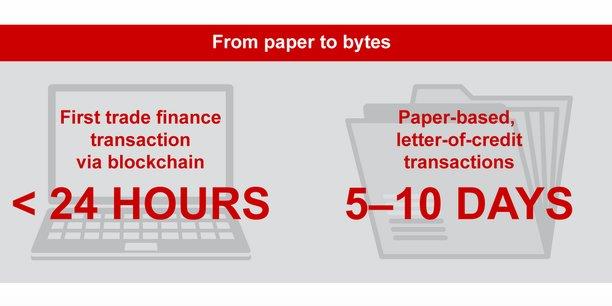 L'utilisation de la technologie de registre distribué peut ramener à moins de 24 heures le processus, encore très manuel et papier, d'une lettre de crédit dans le commerce international, qui prend habituellement 5 à 10 jours.