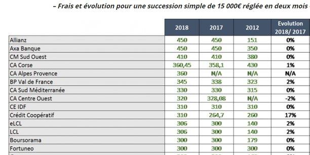 Selon une étude publiée par le comparateur Meilleurebanque.com, deux assureurs se trouvent en tête des établissements qui prélèvent les frais les plus élevés pour une succession moyenne : Allianz et Axa Banque facturent chacun 450 euros.
