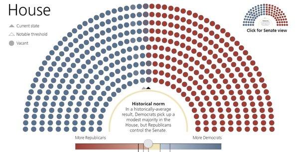 Il y a 60% de probabilité que le camp démocrate bénéficie d'une courte majorité à la Chambre des représentants, estiment les analystes de la banque suisse UBS.