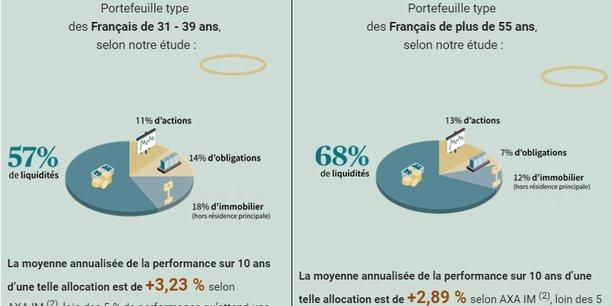 Selon l'étude d'Axa IM, un Français de 31 à 39 ans affiche en moyenne une performance de +3,23% par an sur dix ans de son portefeuille, à peine mieux que celle des plus de 55 ans (+2,89%).