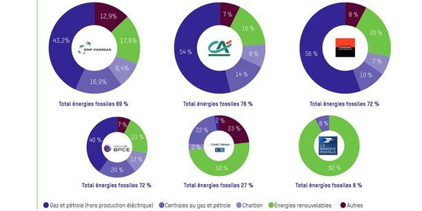 """""""Les banques n'ont toujours pas pris le virage de la transition énergétique"""" (Oxfam France)"""
