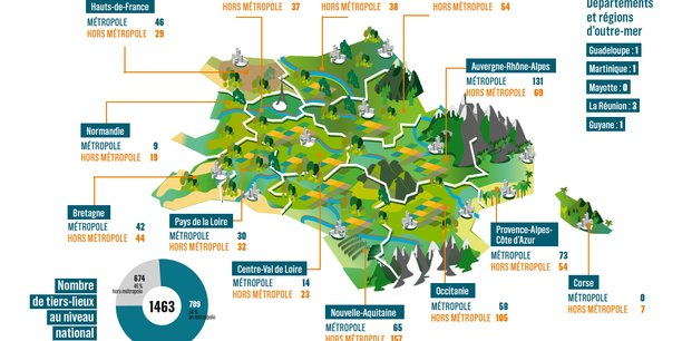 Le 18 septembre, la Fondation Travailler Autrement remettait au gouvernement  son rapport de la Mission Coworking, dans lequel elle identifie 1.463 tiers-lieux sur l'ensemble du territoire.