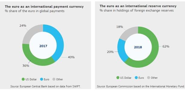 L'an dernier, 36% des transactions internationales réalisées dans le monde ont été facturées ou réglées en monnaie unique. L'euro représente 20% des réserves internationales des banques centrales étrangères, loin derrière le dollar (60%), mais aucune autre devise ne dépasse les 5%.