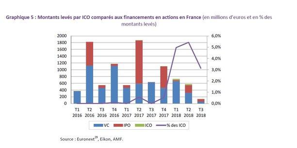 Les montants levés par ICO restent modestes : l'Autorité des marchés financiers a recensé 15 opérations d'émetteurs établis en France ayant récolté 89 millions d'euros entre novembre 2016 et octobre 2018.