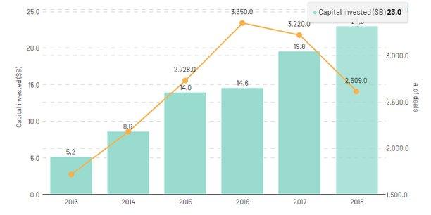 Selon le fonds d'investissement Atomico, 23 milliards de dollars (soit environ 20 milliards d'euros) seront investis dans des startups européennes en 2018, contre 19,6 milliards de dollars l'année précédente.