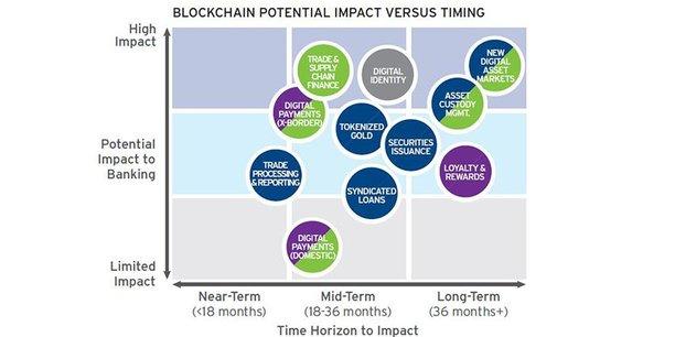 L'impact potentiel de la Blockchain dans le domaine financier sera particulièrement fort dans le financement du commerce international et les paiements transfrontaliers, selon les experts de la banque américaine Citi.