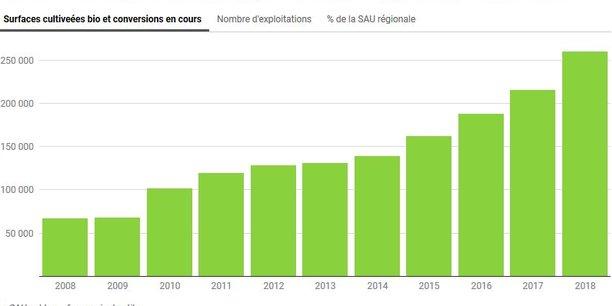 Avec plus de 260.000 hectares, l'agriculture biologique représente désormais 6,6 % de la surface agricole utile en Nouvelle-Aquitaine.