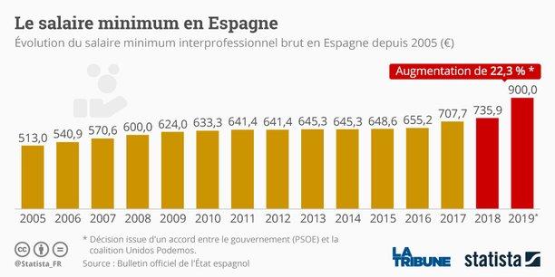L Espagne Va Augmenter Son Salaire Minimum De 22 En 2019