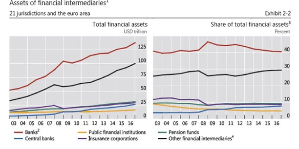 La part des banques a légèrement diminuée depuis la crise dans le total des actifs financiers, celles des autres intermédiaires et des banques centrales ont augmenté.
