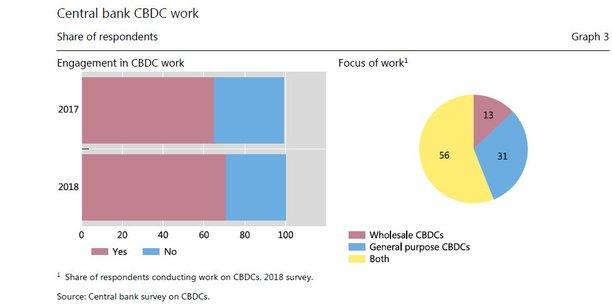 Travaillez-vous sur un projet de monnaie digitale de banque centrale (CBDC en anglais) ? Près de 70% des 63 banques centrales sondées ont répondu par l'affirmative. Cependant, elles ne sont que cinq à être engagées dans une expérimentation concrète.