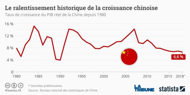 Ces statistiques peu encourageantes sont publiées tout juste une semaine après l'annonce que les exportations chinoises ont accusé en décembre leur plus net repli en deux ans.