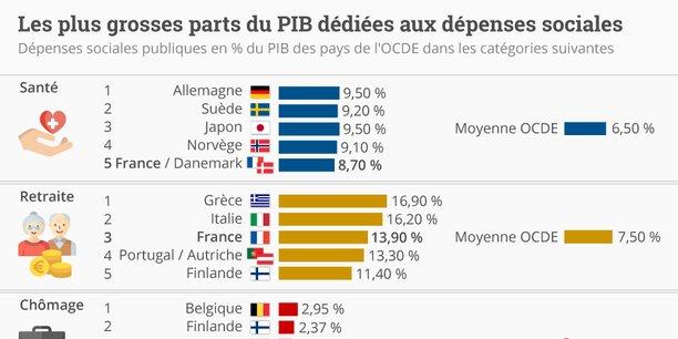 Santé, retraite, chômage: sur ce graphique, on voit que la France n'est jamais la première en termes de dépenses sociales, mais que sa place de champion lui vient de sa régularité à figurer dans le Top 5 des pays de l'OCDE. (Voir dans notre article l'infographie dans son intégralité, agrandissable plein écran.)