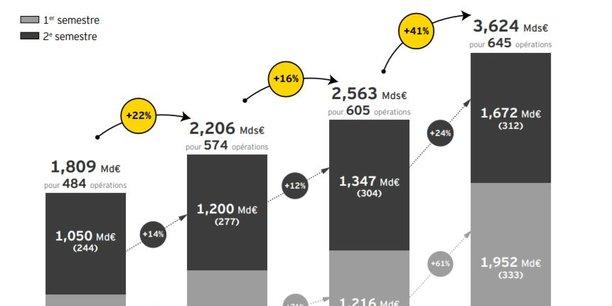 Les montants alloués aux  levés de fond n'ont fait qu'augmenter ces dernières années.