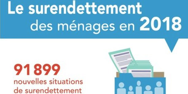 L'endettement global des ménages français en situation de surendettement s'est élevé à 6,6 milliards d'euros en 2018.