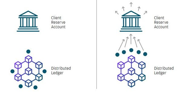 Le schéma expliquant le transfert d'argent en utilisant le JPM Coin la monnaie digitale créée par JP Morgan s'appuyant sur la technologie Blockchain.