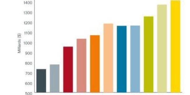 Dividendes versés au niveau mondial depuis 2009 en milliard de dollars (en jaune l'estimation pour 2019).
