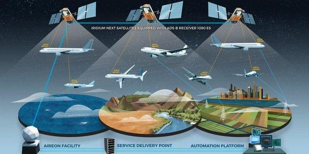 Thales et Aireon vont étudier les moyens d'améliorer l'efficacité du secteur de l'aviation grâce au service Automatic Dependent Surveillance - Broadcast (ADS-B) spatial