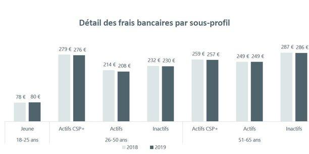 Les frais bancaires baissent pour la première fois depuis trois ans